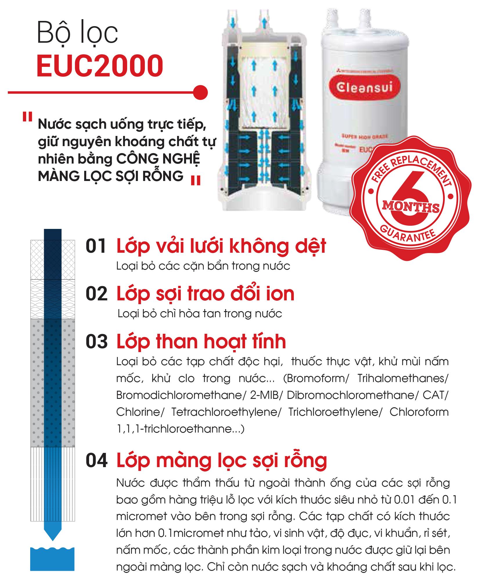 Đặc điểm cấu tạo bộ lọc màng sợi rỗng EUC2000