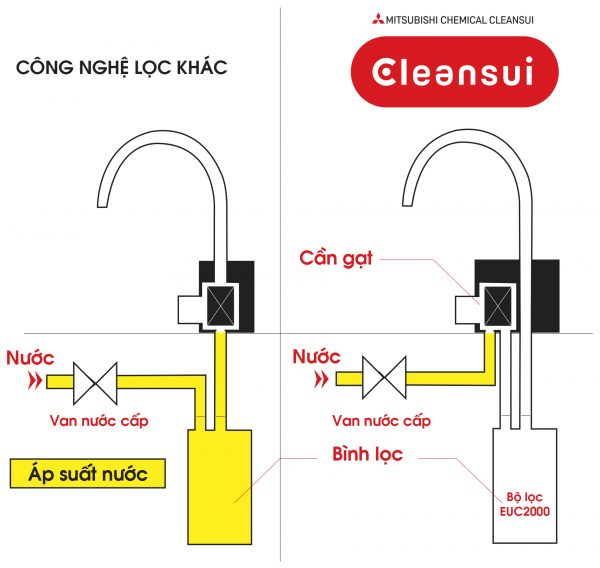 Sự khác biệt giữa công nghệ lọc của EU101 với thiết bị khác