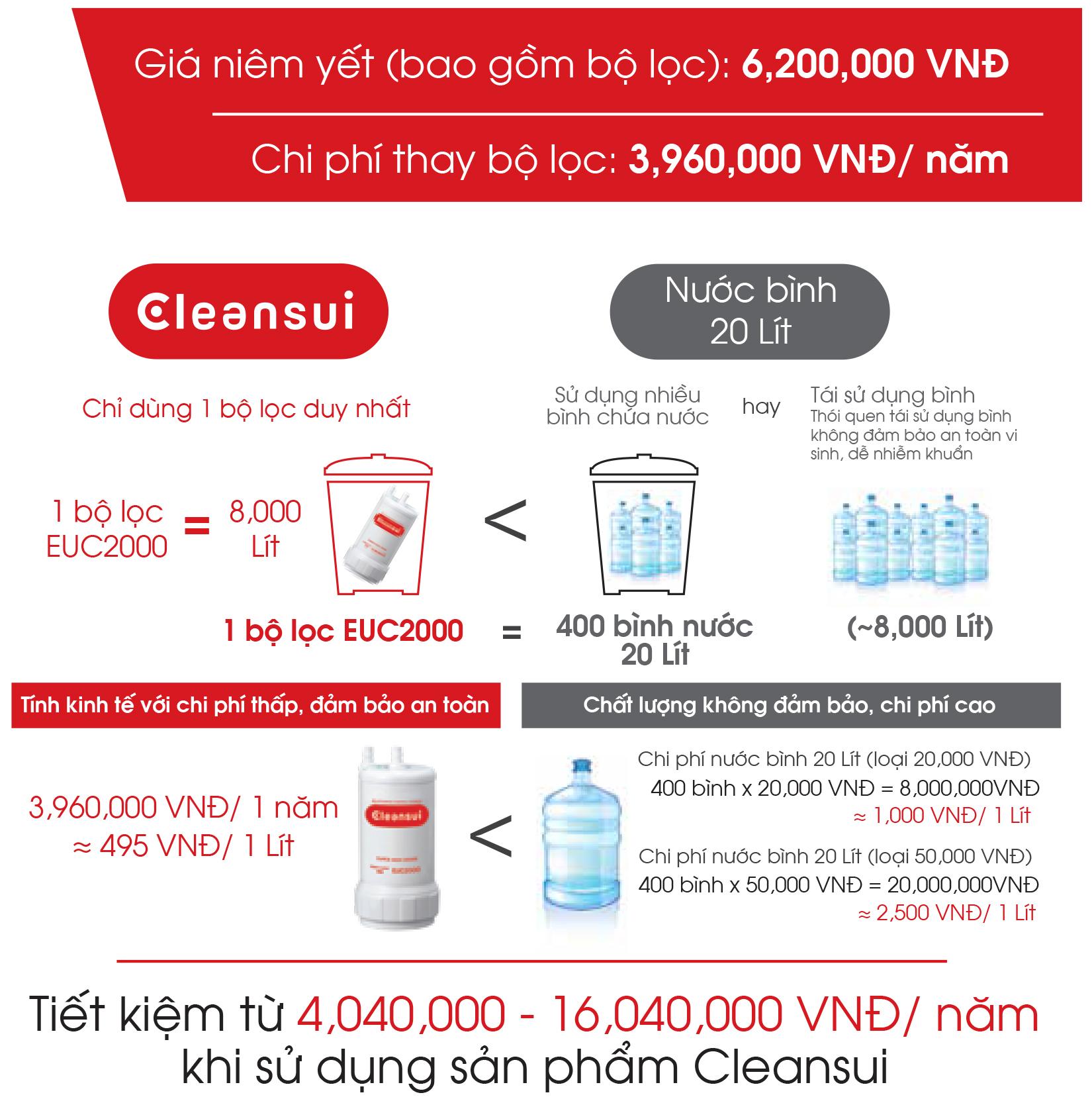 tiết kiệm chi phí khi sử dụng thiết bị lọc nước ET101